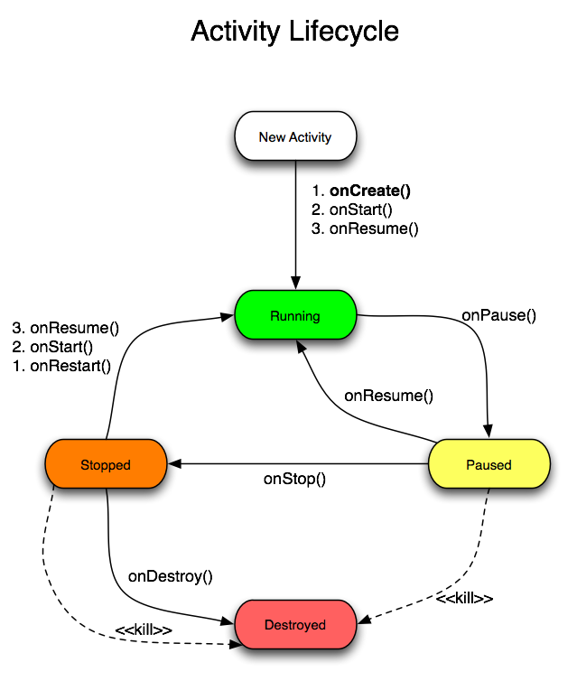 Fitxer:Activity lifecycle.png
