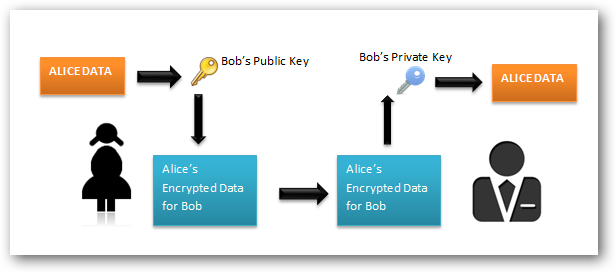 Asymmetric encryption diagram.png